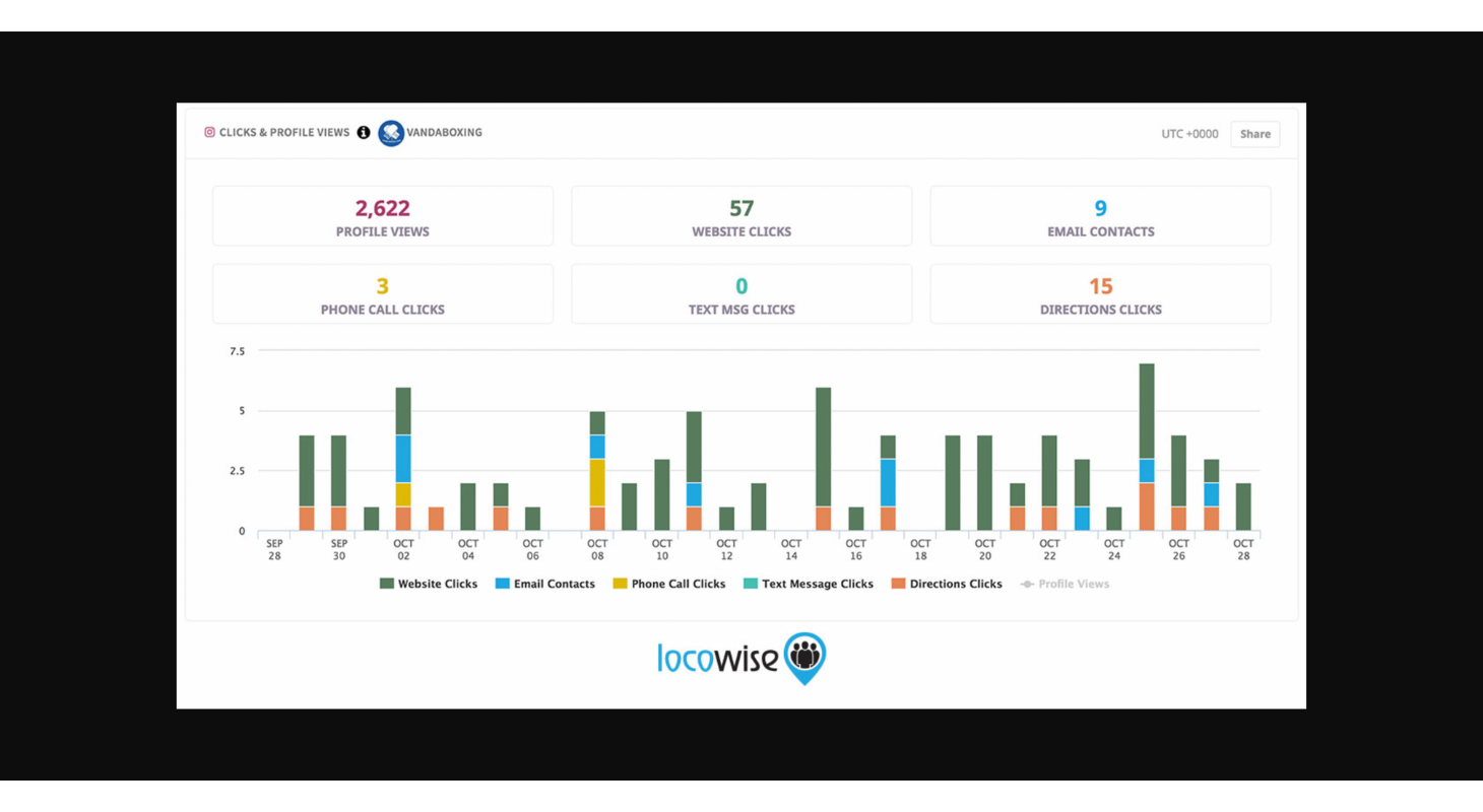 Measure the performance of your campaign with Locowise