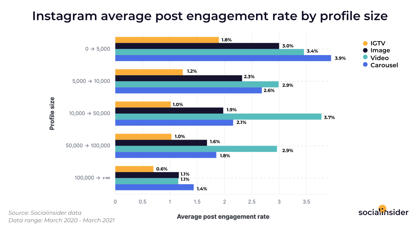 Through this graphic,it is shown which types of posts bring the highest engagement on Instagram.