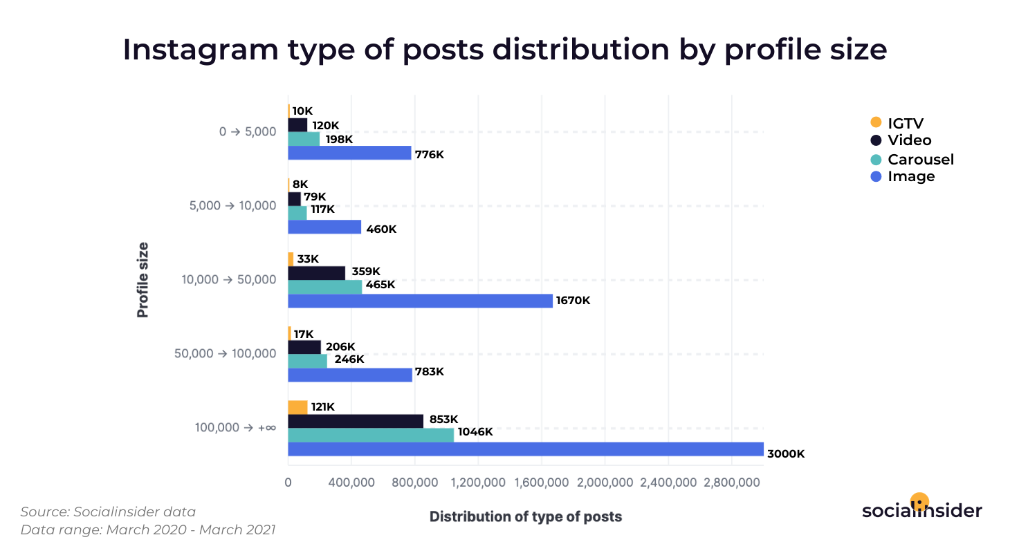 This is a chart that presents the posts distribution on Instagram.