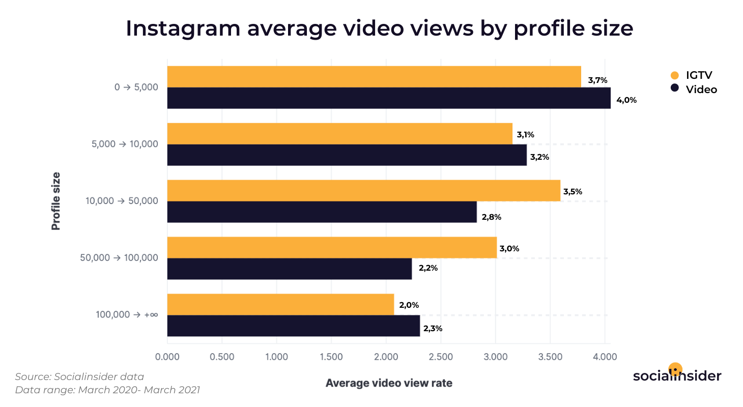 In this chart you'll find an analysis of how IGTV performs in terms of video views compared to regular videos in feed.