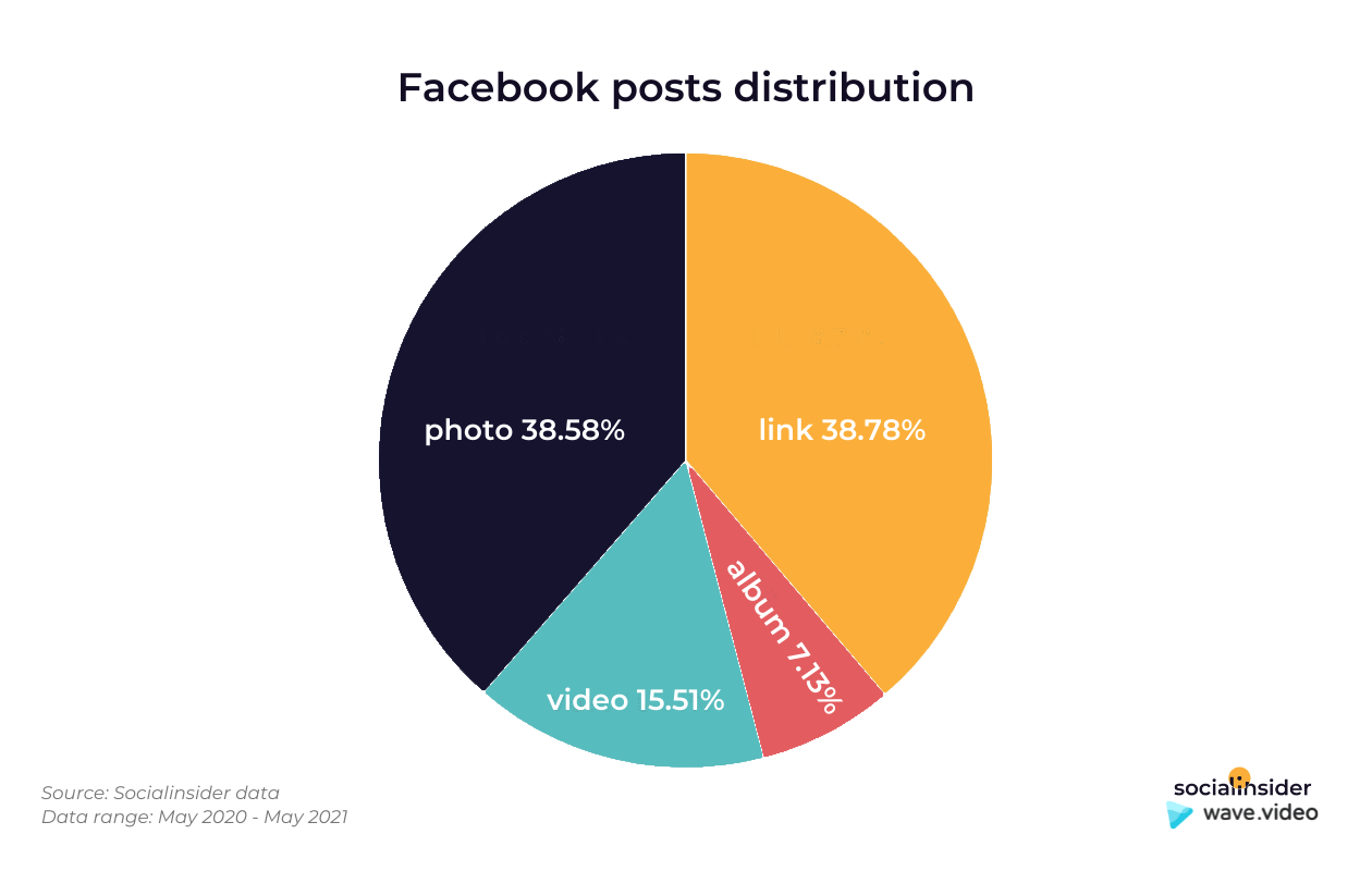 This chart presents in what percentage each type of post is distributed on Facebook.