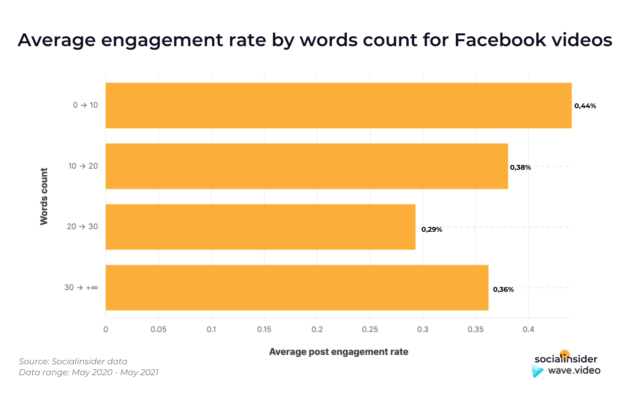 This graphic shows the average engagement by caption lengths of Facebook videos.