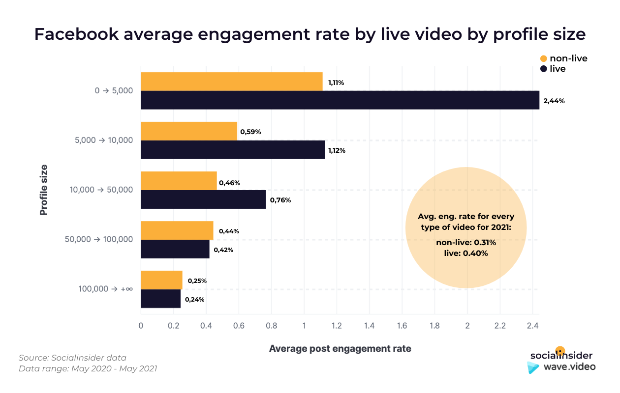 This graphic shows what's the average engagement of live videos on Facebook.