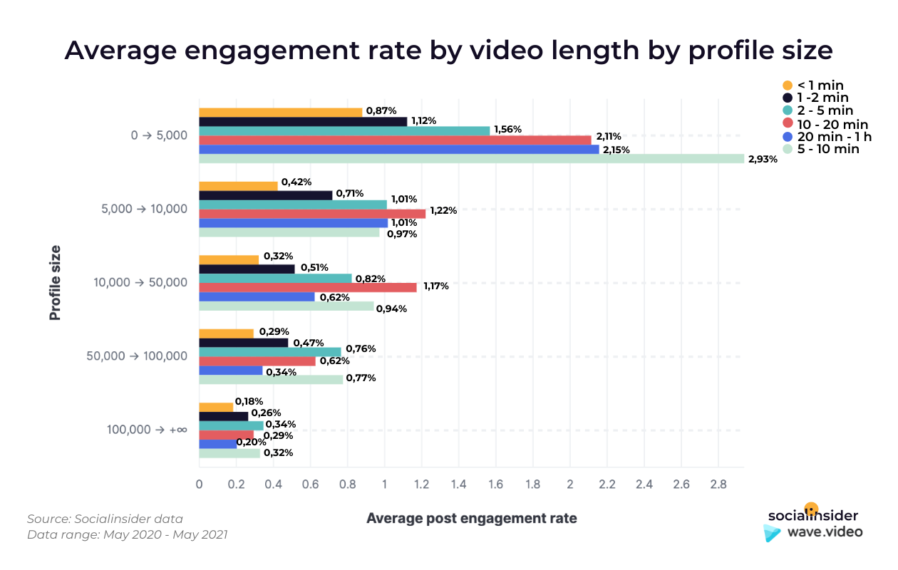 This chart shows the average engagement rate by video duration by profile size for Facebook videos.
