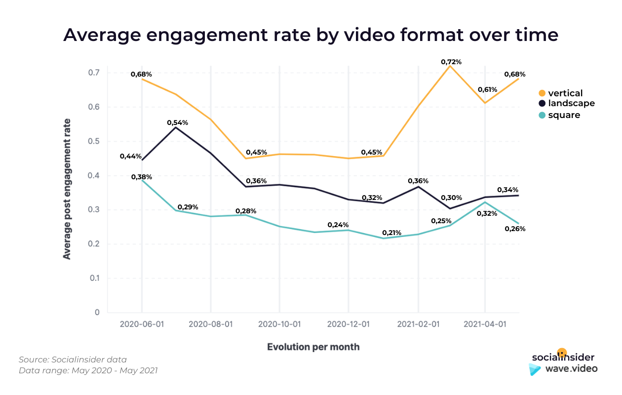 This graphic shows the average engagement rate in comparison with the evolution in time of different Facebook videos formats.