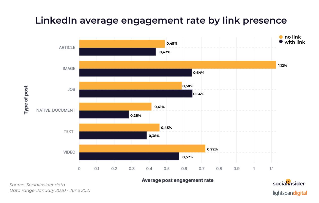 LinkedIn-average-engagement-rate-by-link-presence.png