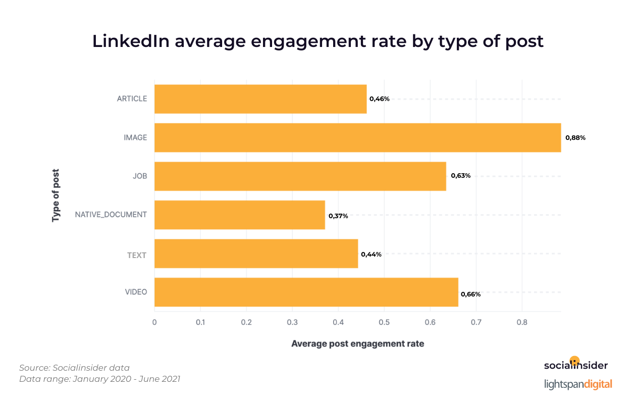 LinkedIn-average-engagement-rate-by-type-of-post.png