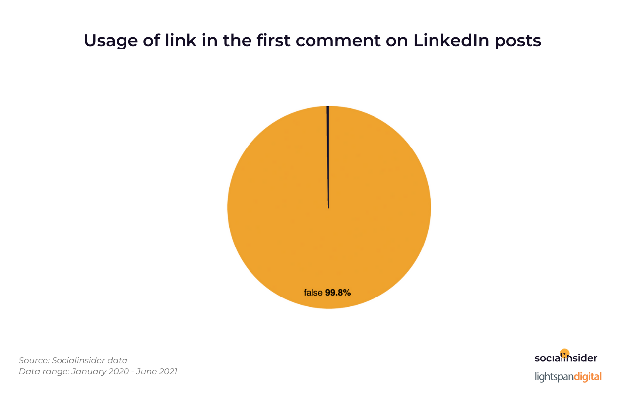 Usage-of-link-in-the-first-comment-of-LinkedIn-posts