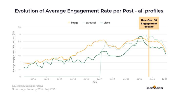 Инстаграм потерял одну треть от прошлогоднего показателя вовлеченности для поста – он снизился примерно с 3% до 2%